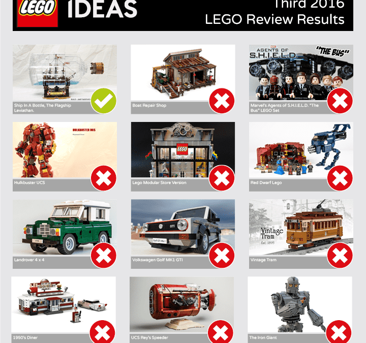 LEGO Ideas Review Results August 2017 (Third 2016 Review)