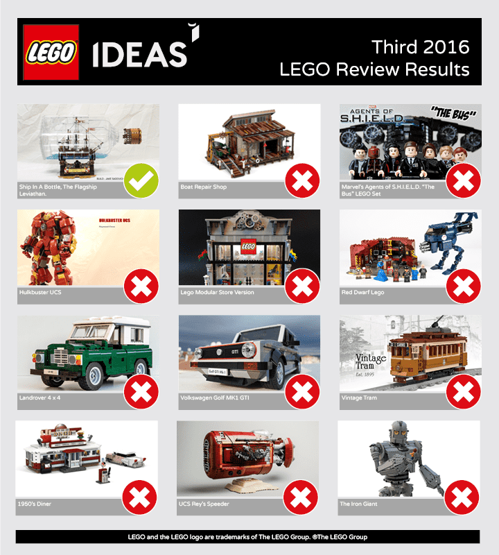 Third 2016 Lego ideas review results