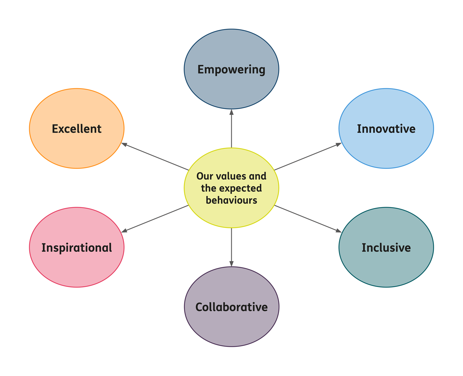 Our values and the expected behaviours: empowering, innovative, inclusive, collaborative, inspirational and excellent