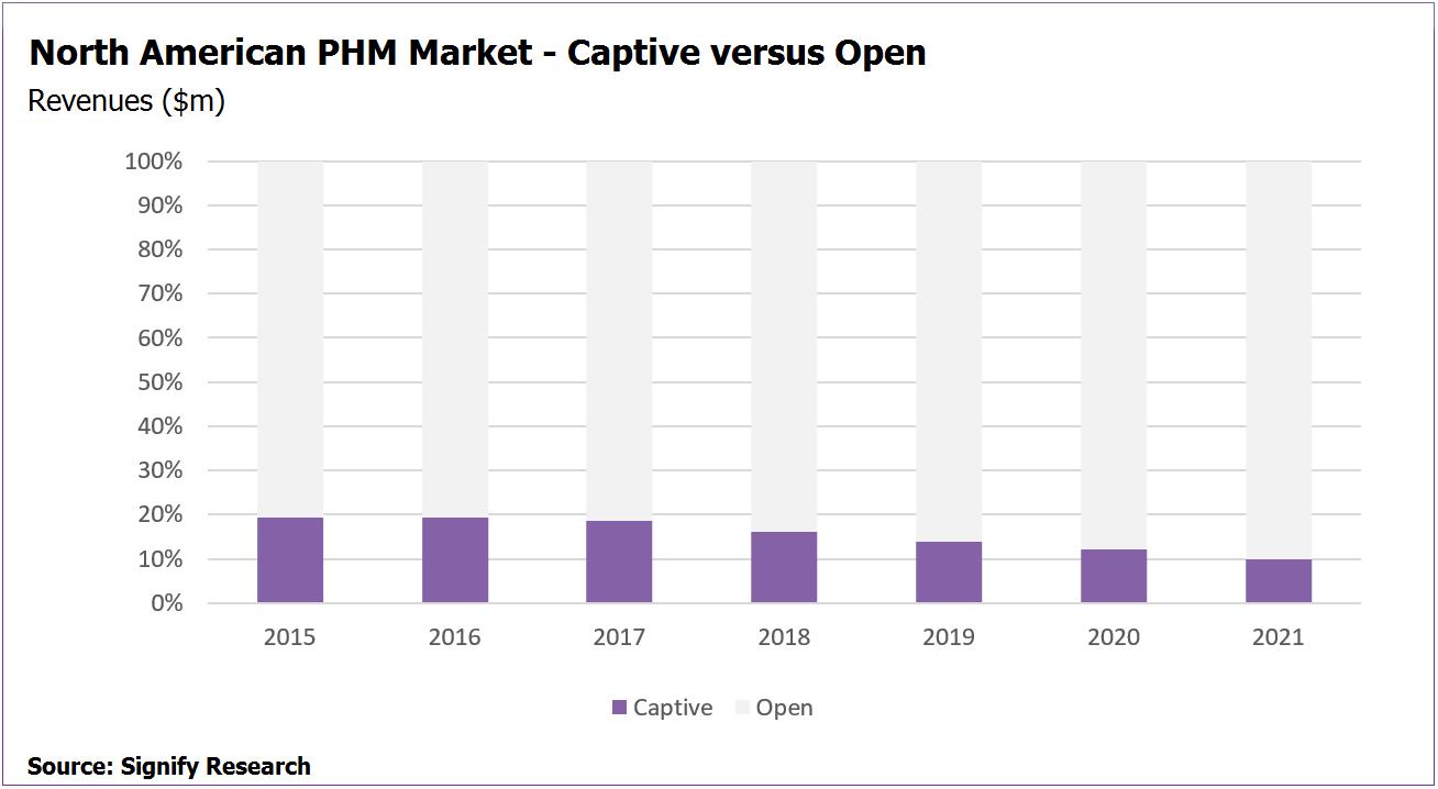 NA PHM Market