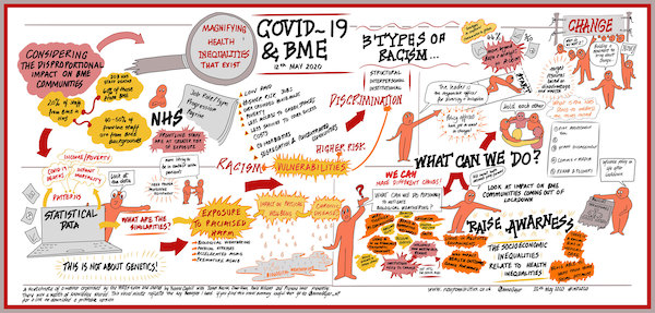 Infographic on Covid-19 & BME.
