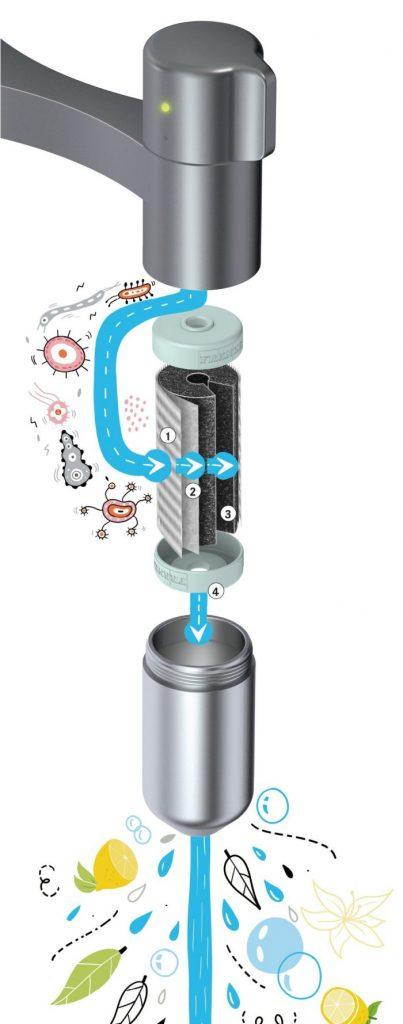 Franke imagery of Vital capsule filter