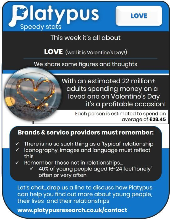 Speedy Stats on Love | Platypus Research