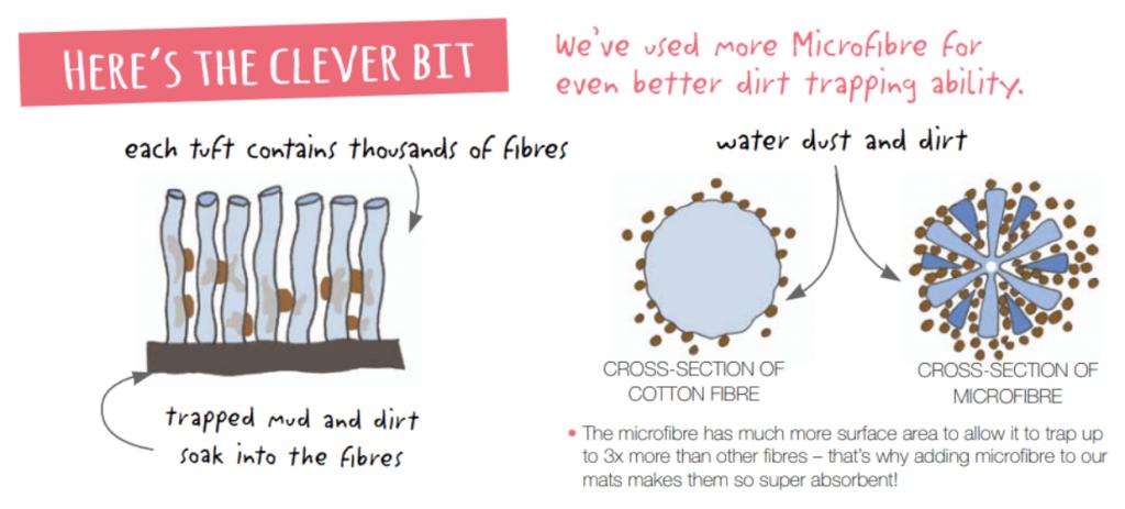 rug fibres