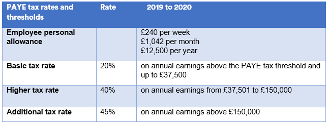 England, Northern Ireland and Wales - tax rates 2019/20