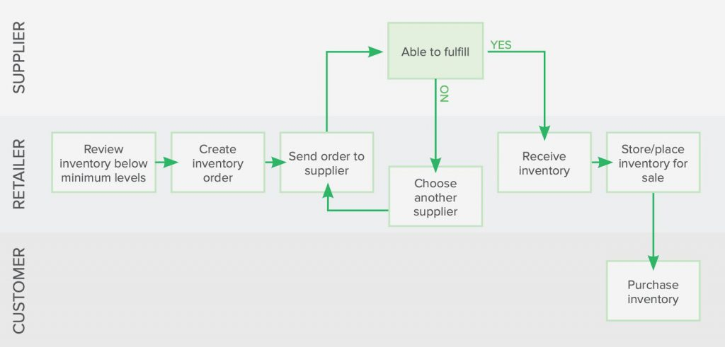 How to choose the right inventory management and stock control system for your independent store