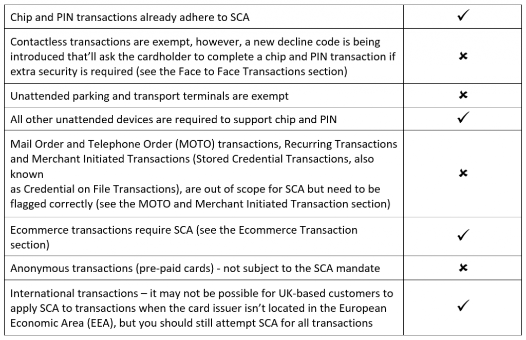 Check what types of transactions will be affected by SCA