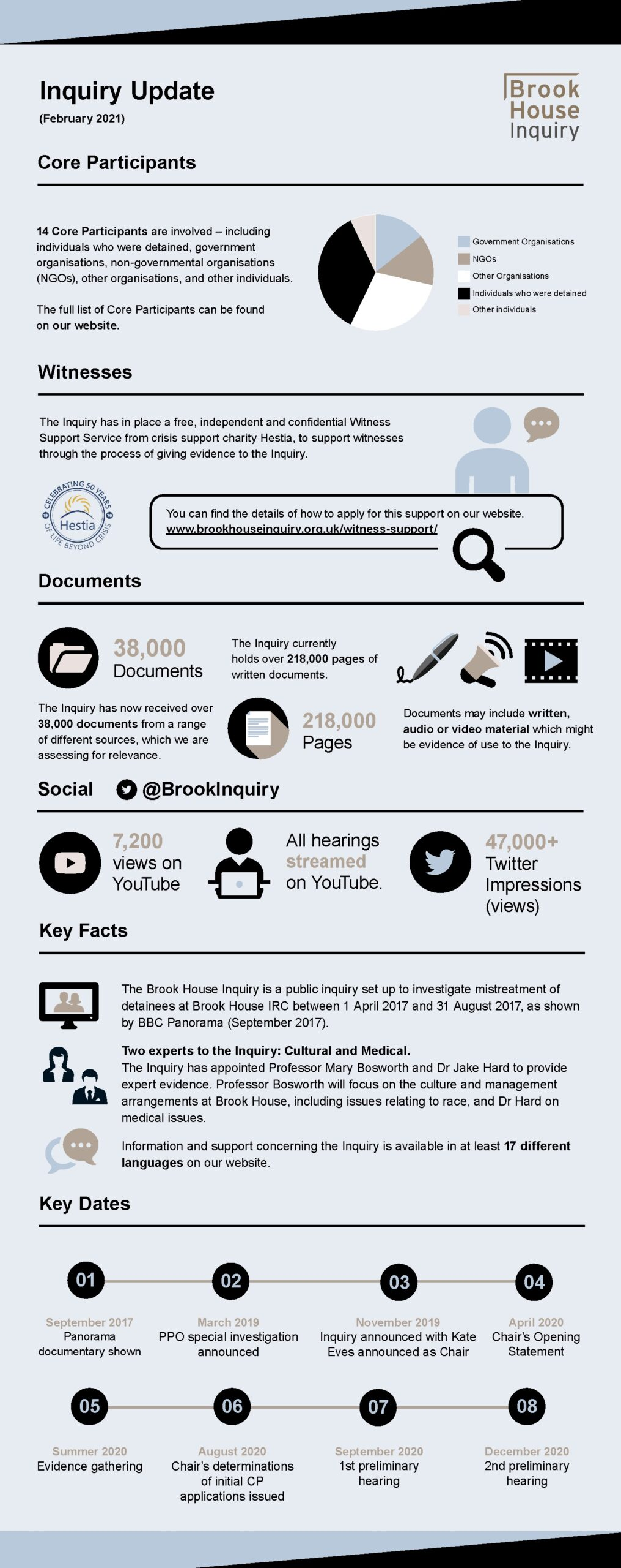 Brook House Inquiry infographic