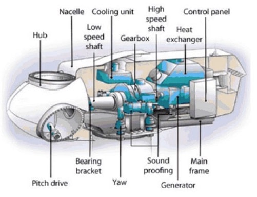 Wind Turbine protection – Rig Tech