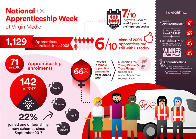 National Apprenticehip Week