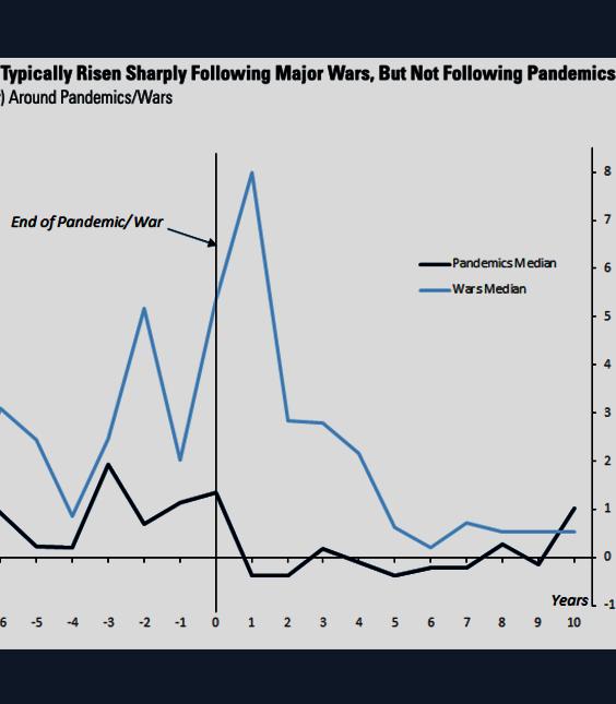 Wars vs Pandemics