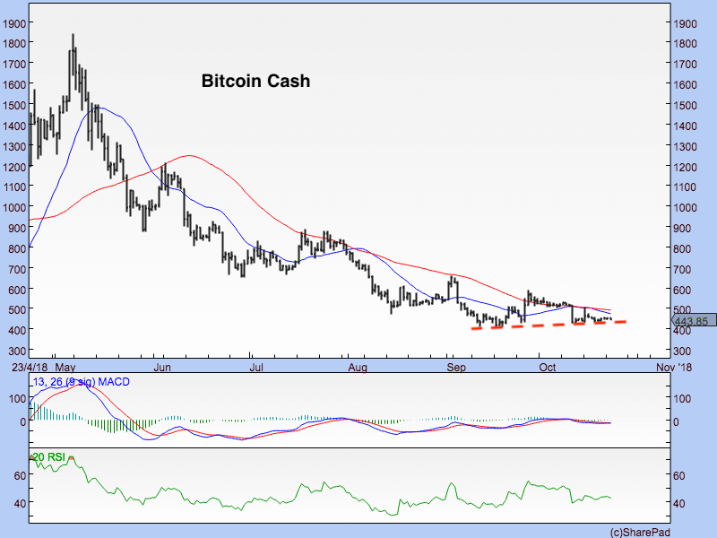 Bitcoin Cash 231018