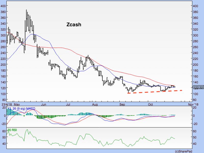 Zcash focus 231018