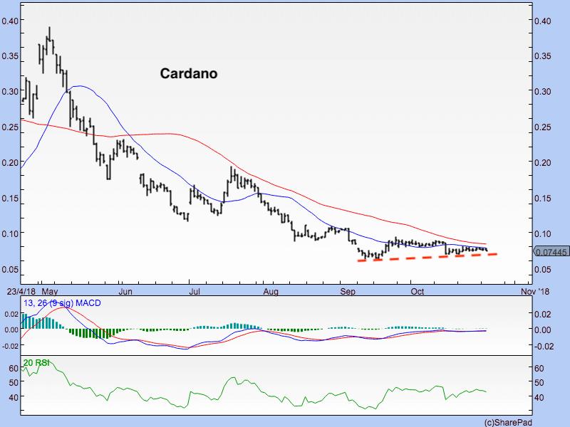 Cardano 231018