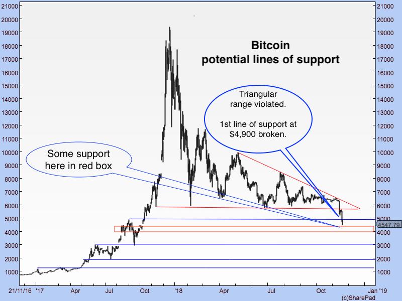 DF Bitcoin graph