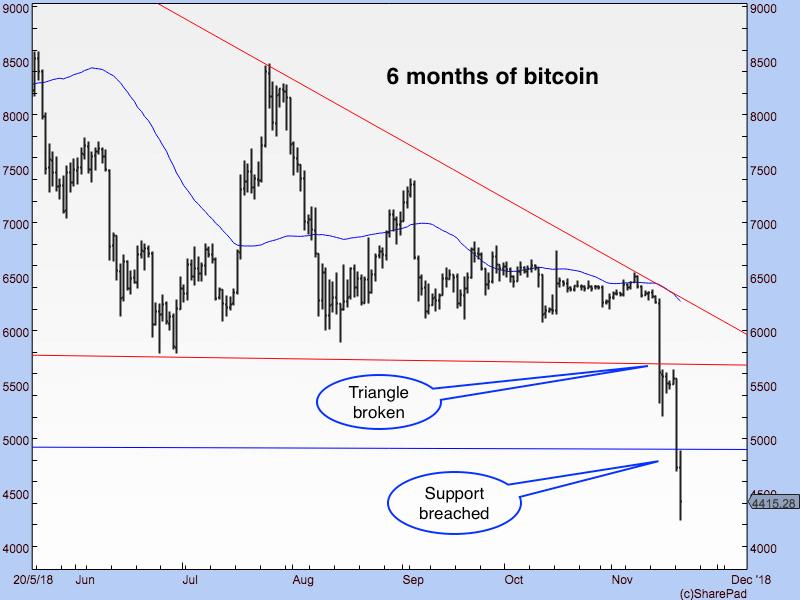 DF Bitcoin six months graph