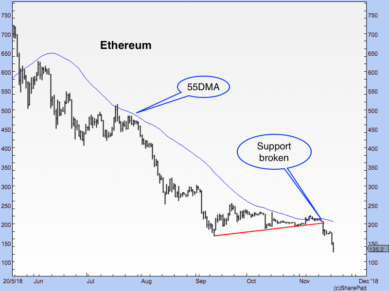 DF Ethereum graph