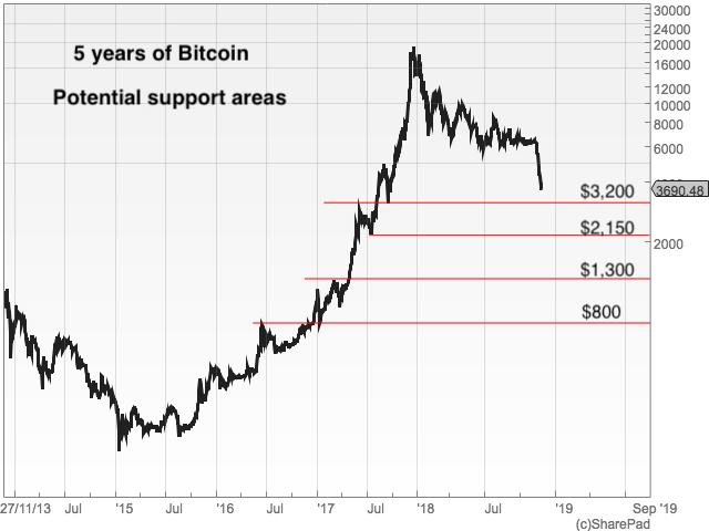 Five years of Bitcoin