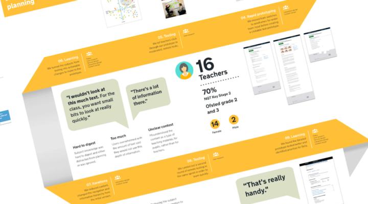 Lessing planning user journey