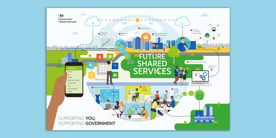The Future Shared Services infographic. On the left hand side a hand holds a smart phone. Clouds in the sky represent cloud storage.