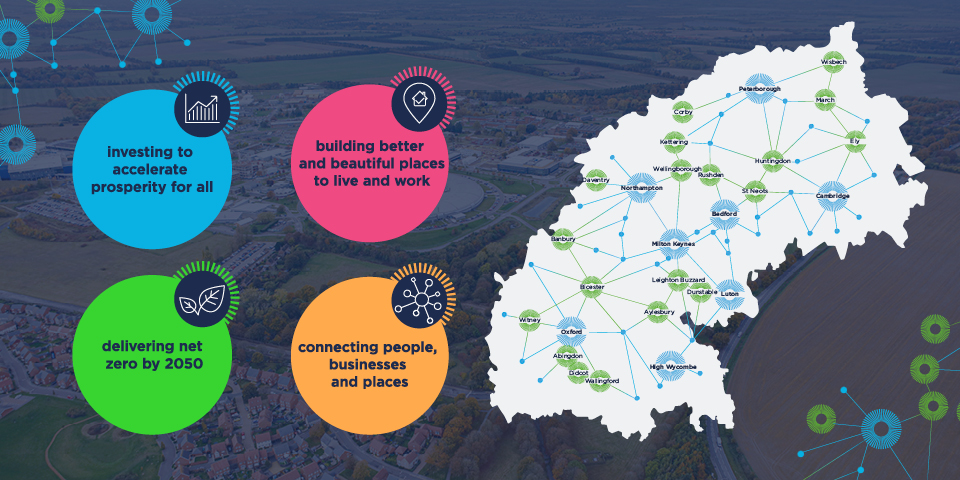 A map of the Oxford-Cambridge arc showing all the towns and cities involved, from Peterborough in the North to High Wycombe in the south. The poster says: Investing to accelerate prosperity for all. Building better and beautiful places to live and work. Delivering net zero by 2050 and connecting people, businesses and places.