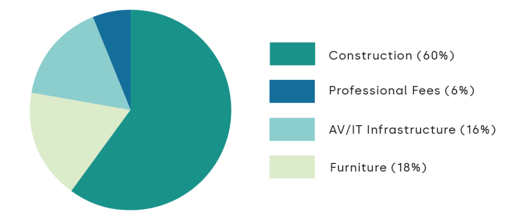 Pie chart showing typical cost breakdown of London fit-out project
