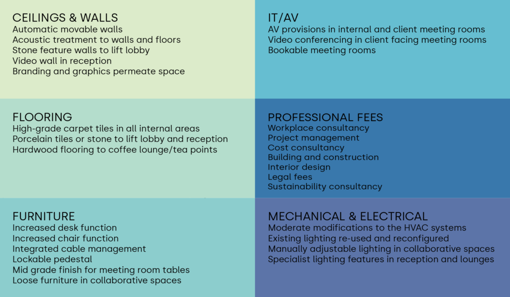 Medium Specification fit out - Examples of work and services