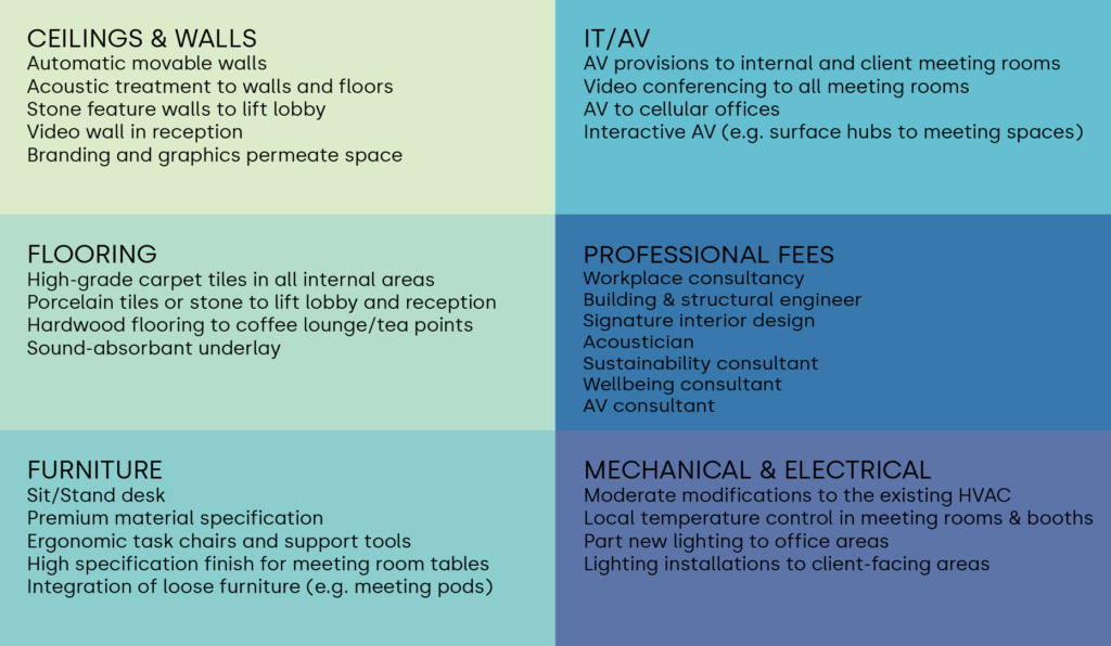 High Specification fit out - Examples of work and services