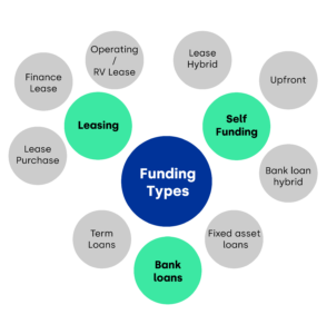 Types of Funding - Financing your office fit out