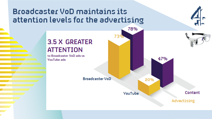 Broadcaster VoD maintains its attention levels for the advertising