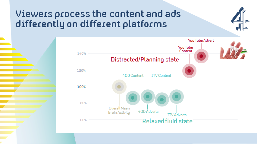 Viewers process the content and ads differently on different platforms