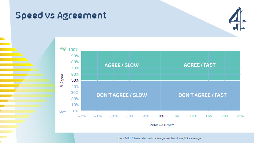 Speed vs Agreement