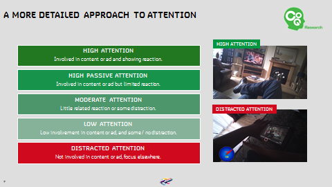 A more detailed approach to attention