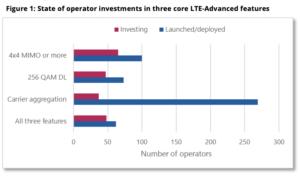 Gigabit LTE Global Status