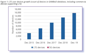 Status of the LTE Ecosystem