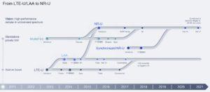 NR-U Transforming 5G