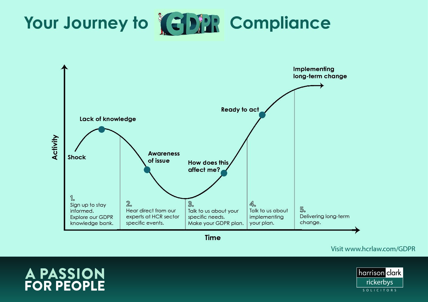 Your Journey to GDPR Compliance | Harrison Clark Rickerbys