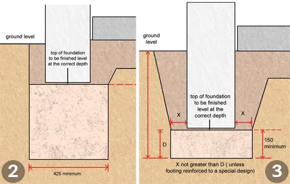 Foundations explained homebuilding renovating for Footing size for 2 story house