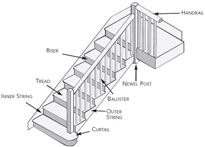 How To Save An Old Staircase Homebuilding Amp Renovating