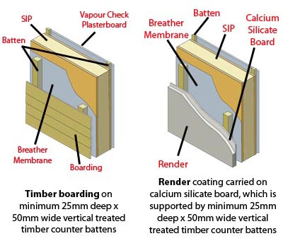A guide to sips homebuilding renovating for What is sip construction