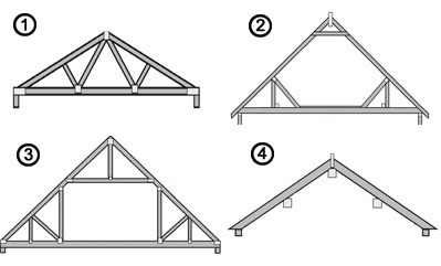How much will my roof cost homebuilding renovating for Premade roof trusses