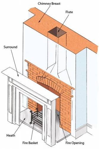 the other option is to install a small flue at the rear of the inglenook to restrict air intake without on appearance