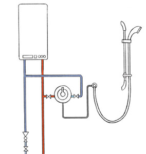 How to Choose a Shower | Homebuilding & Renovating
