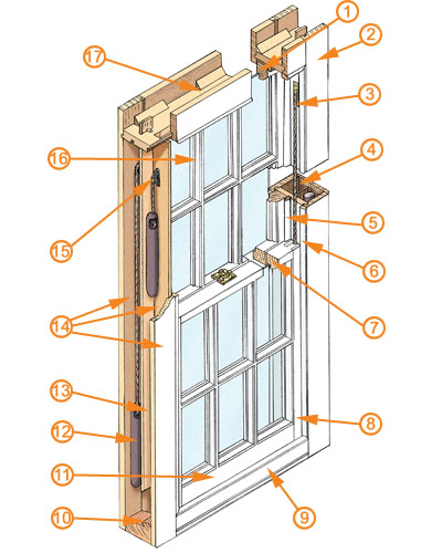 Sash Windows Guide Homebuilding Amp Renovating