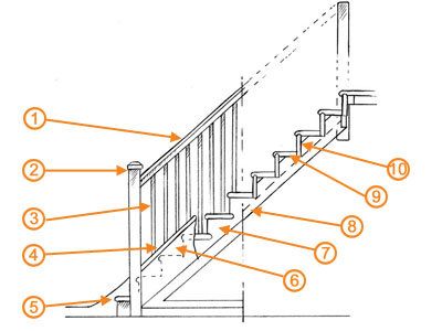 Staircase Design Guide All You Need To Know