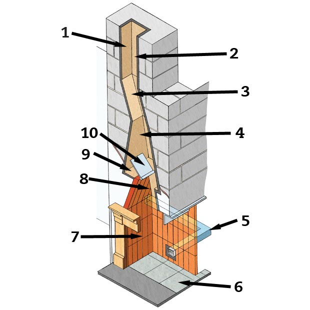 Cross section of a chimney