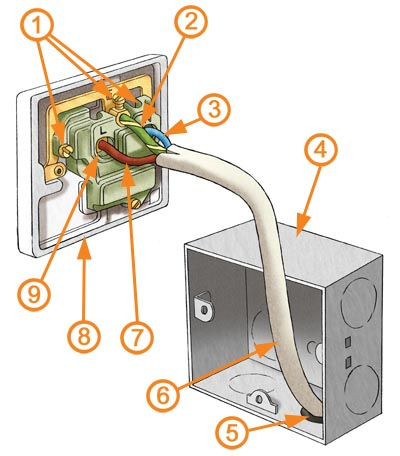 electrical sockets explained homebuilding renovating rh homebuilding co uk wiring a double plug socket uk wiring a single plug socket uk