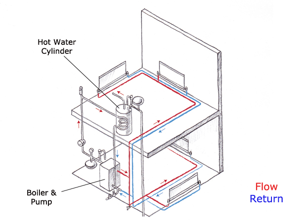This diagram shows an unvented heating system