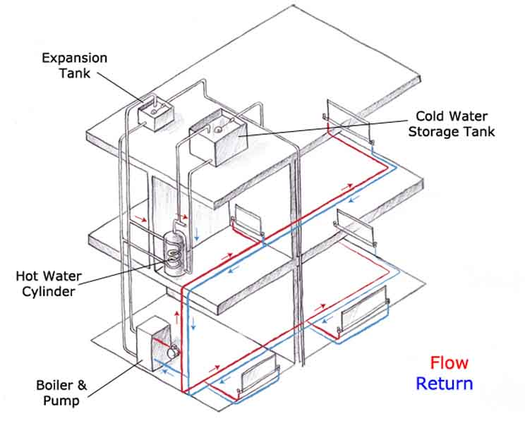This diagram shows a vented heating system