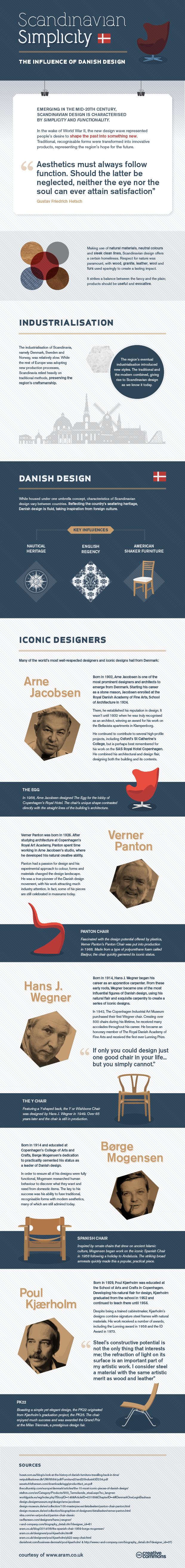 Aram_Danish Design (graphic)